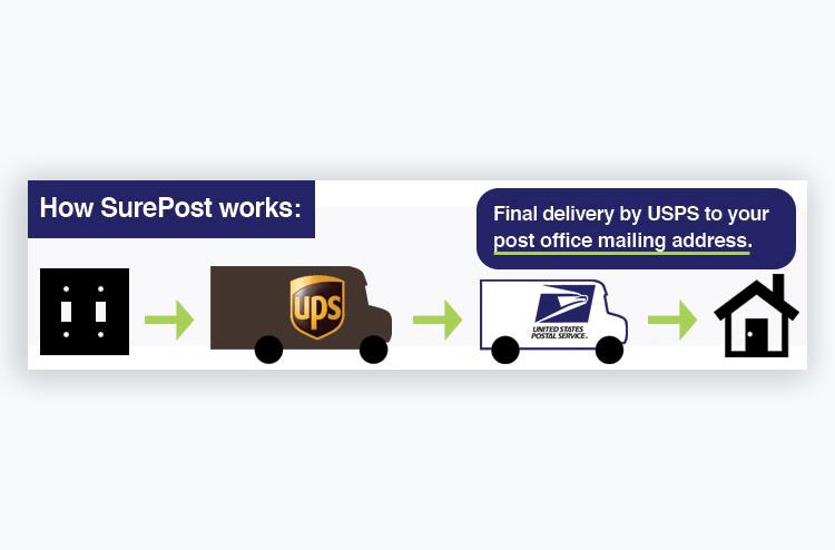 what is ups surepost